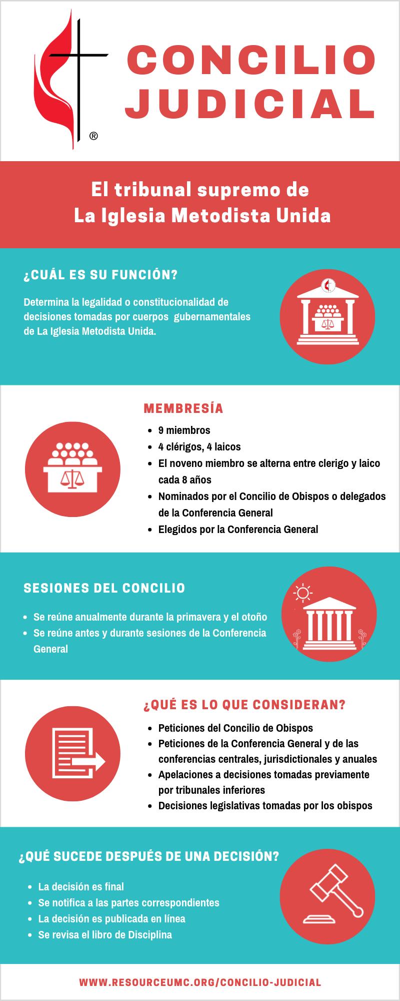 ¿Que es el Concilio Judicial? Infografía