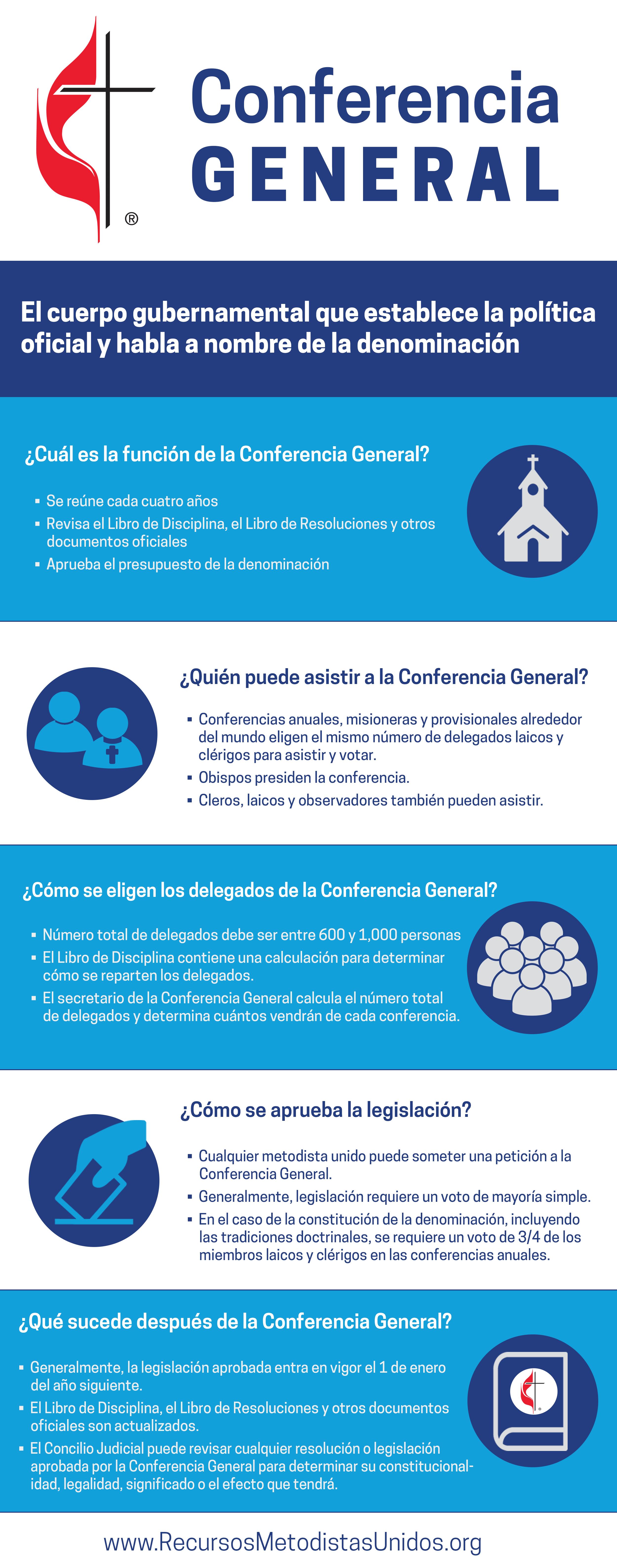 Graphica de la Conferencia General
