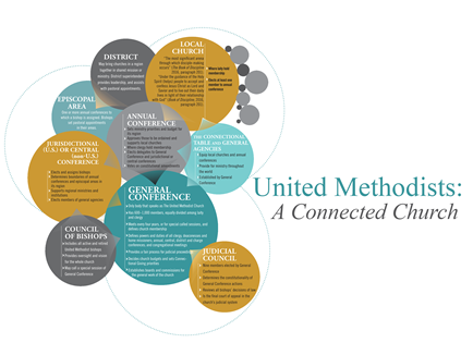 Connectional structure graphic from United Methodist Handbook. Courtesy of United Methodist Communications.