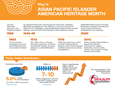 May is Asian Pacific Islander American Heritage Month. Learn about the history and contributions of Asian and Pacific Islander Americans and how your Special Sunday donation provides college scholarships to Asian and Pacific Islander American students. Infographic courtesy of Religion and Race.