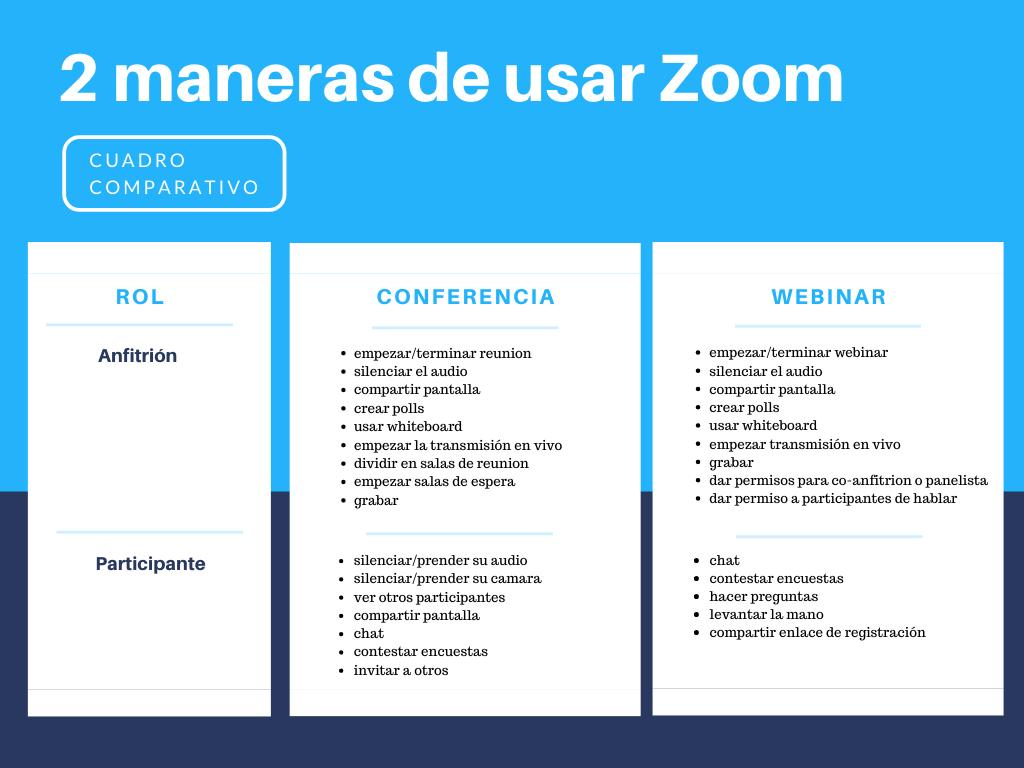 2 maneras de usar Zoom