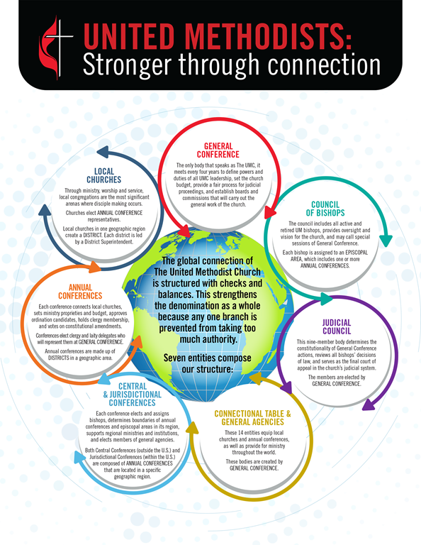 Membership in a United Methodist church connects you with the people of your local congregation and a global denomination of more than 12 million members across four continents. Image by United Methodist Communications.