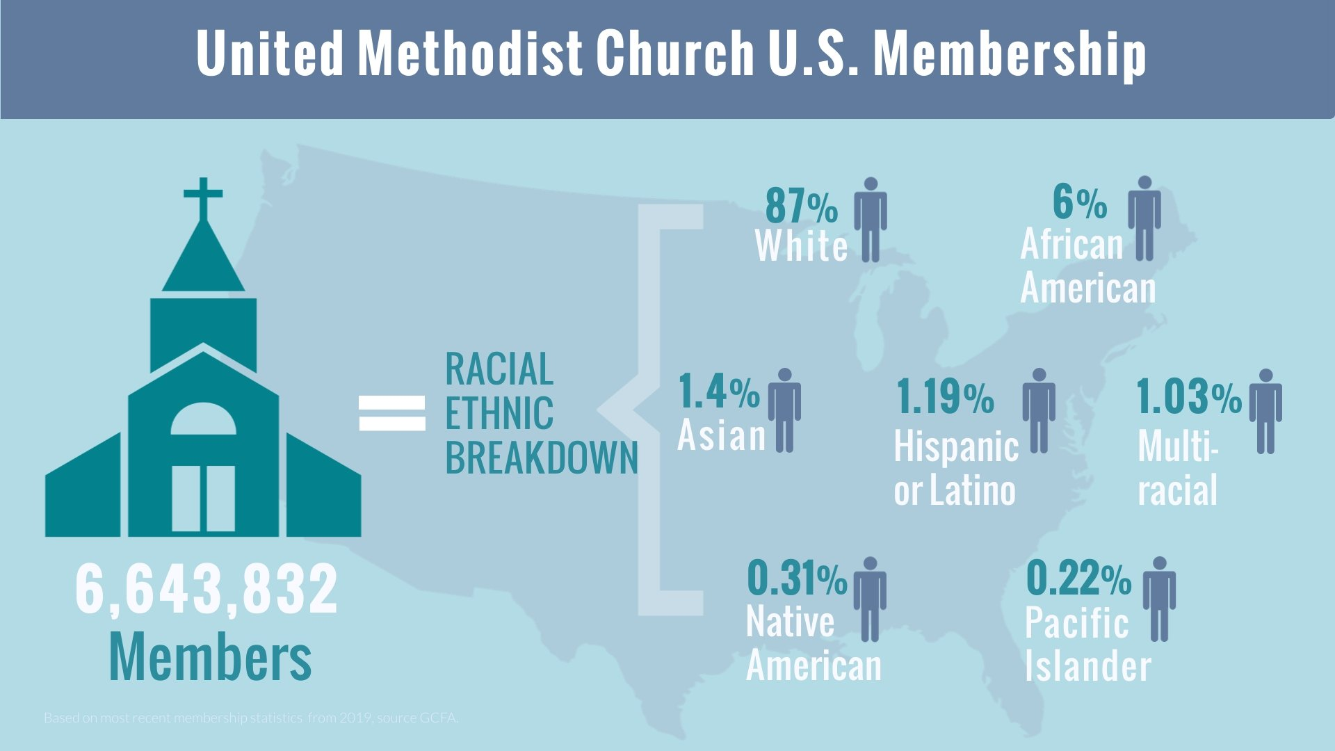 Infographic shows the racial ethnic breakdown of membership of The United Methodist Church.
